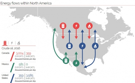 Mexico, Canada, and the U.S. commit to energy trade alliance