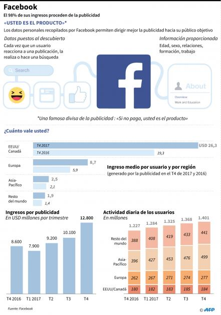 eeuu-internet-facebook-gb-valores_58029687.jpg