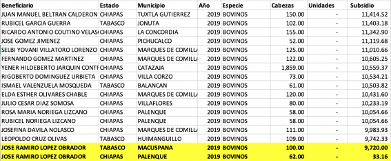loret_2 _-_ beneficiaries_agroasemex_2019.png