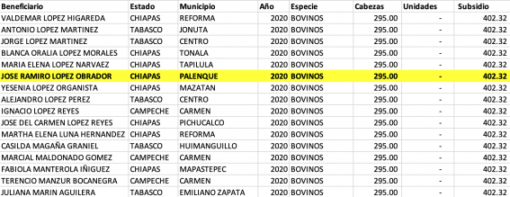 loret_3 _-_ beneficiaries_agroasemex_2020.png